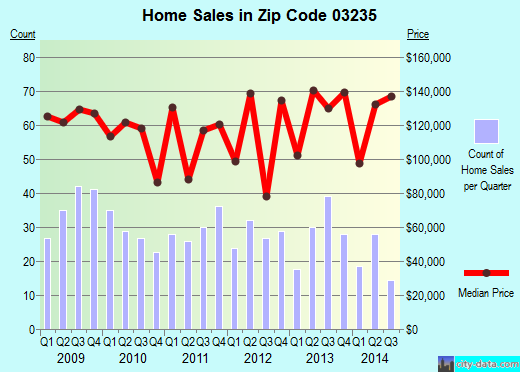 Zip code 03235 (Franklin, New Hampshire) real estate house value trends