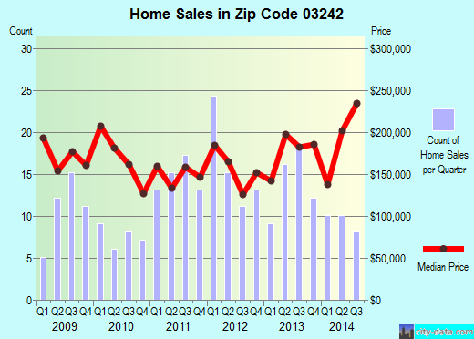 Zip code 03242 (HENNIKER, New Hampshire) real estate house value trends