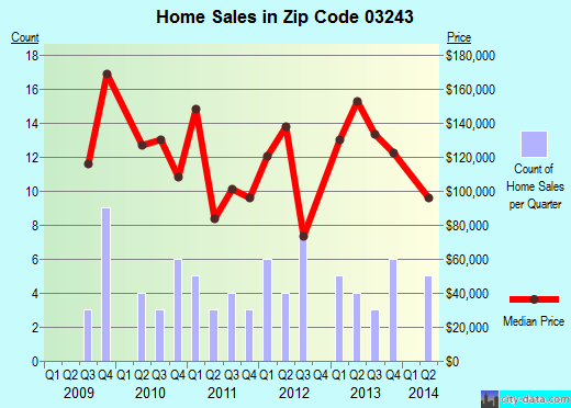 Zip code 03243 (, New Hampshire) real estate house value trends