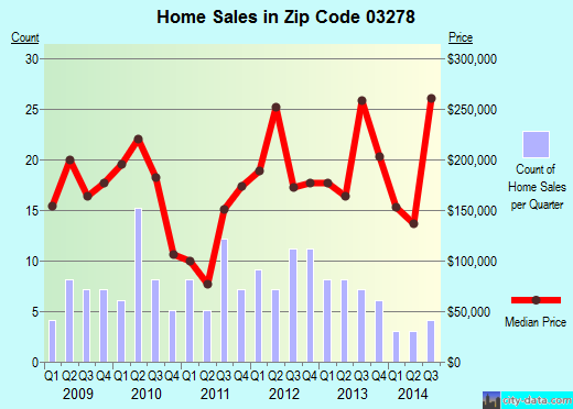 Zip code 03278 (WARNER, New Hampshire) real estate house value trends