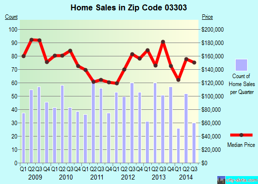 Zip code 03303 (Concord, New Hampshire) real estate house value trends