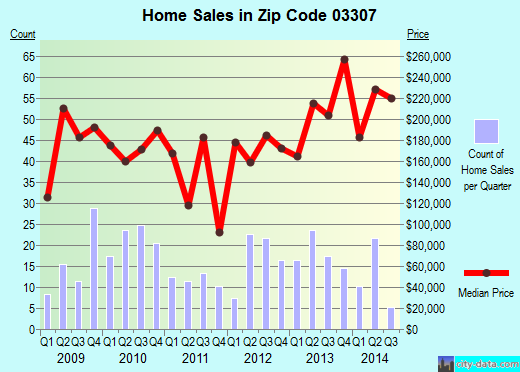Zip code 03307 (, New Hampshire) real estate house value trends