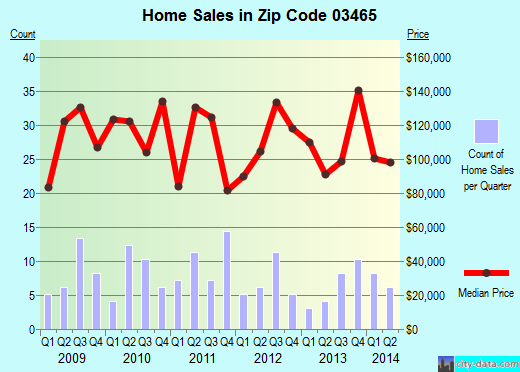 Zip code 03465 (, New Hampshire) real estate house value trends
