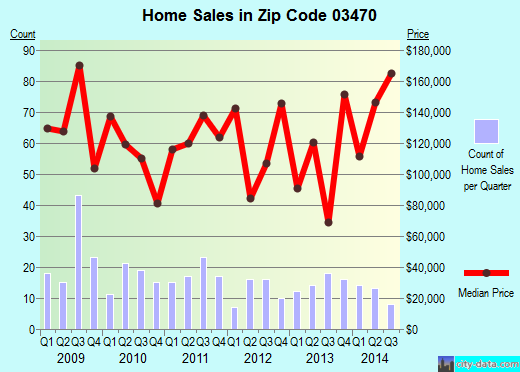 Zip code 03470 (Winchester, New Hampshire) real estate house value trends