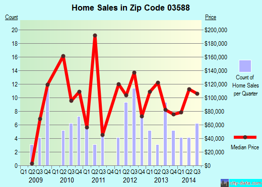 Zip code 03588 (, New Hampshire) real estate house value trends