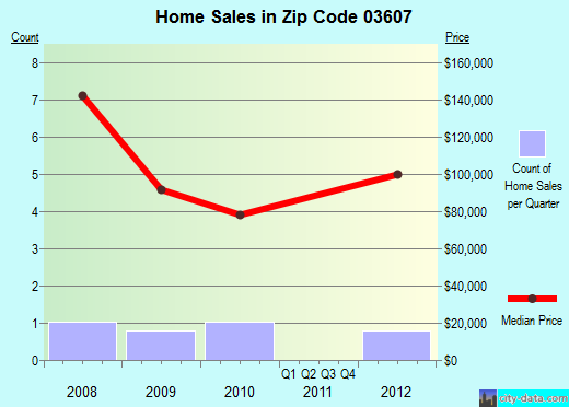 Zip code 03607 (, New Hampshire) real estate house value trends