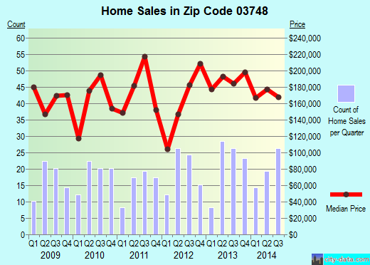 Zip code 03748 (ENFIELD, New Hampshire) real estate house value trends