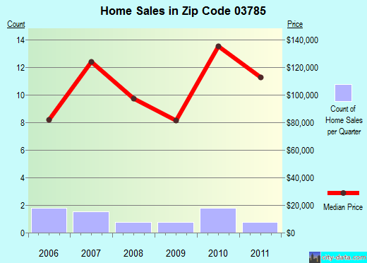Zip code 03785 (Woodsville, New Hampshire) real estate house value trends