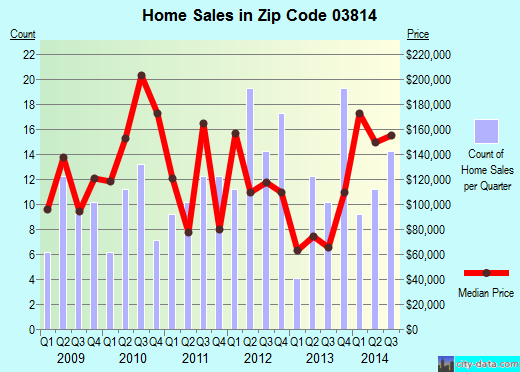Zip code 03814 (Center Ossipee, New Hampshire) real estate house value trends