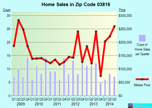 Zip code 03816 (, New Hampshire) real estate house value trends