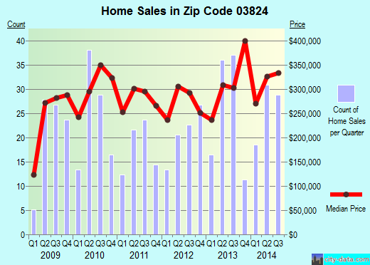 Zip code 03824 (Durham, New Hampshire) real estate house value trends