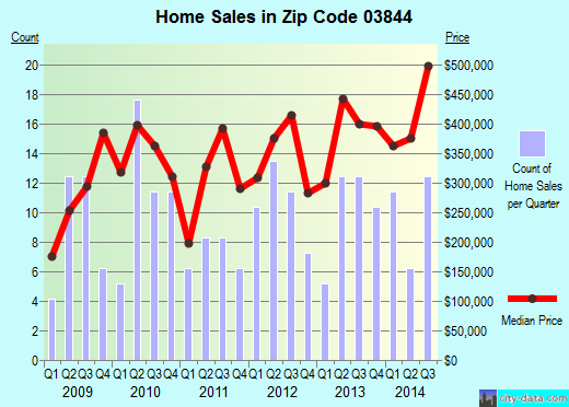 Zip code 03844 (, New Hampshire) real estate house value trends