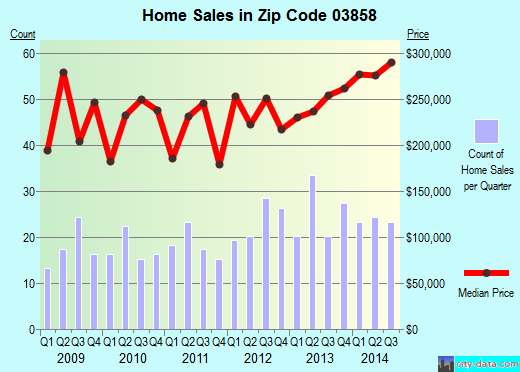 Zip code 03858 (, New Hampshire) real estate house value trends