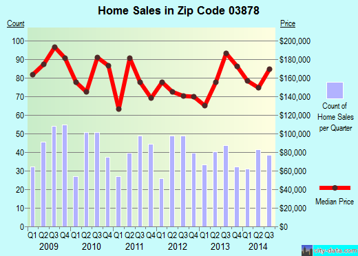 Zip code 03878 (Somersworth, New Hampshire) real estate house value trends