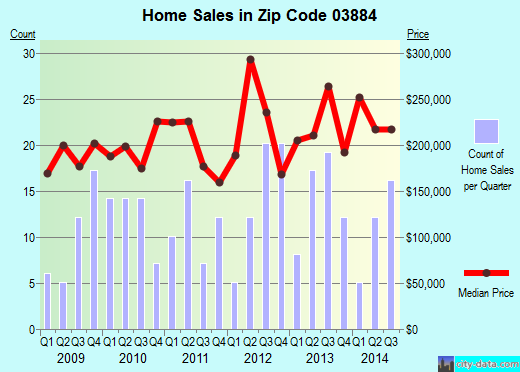 Zip code 03884 (, New Hampshire) real estate house value trends