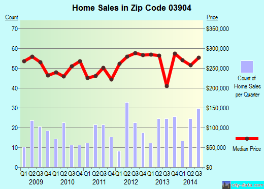Zip code 03904 (KITTERY, Maine) real estate house value trends