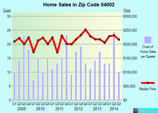 Zip code 04002 (, Maine) real estate house value trends
