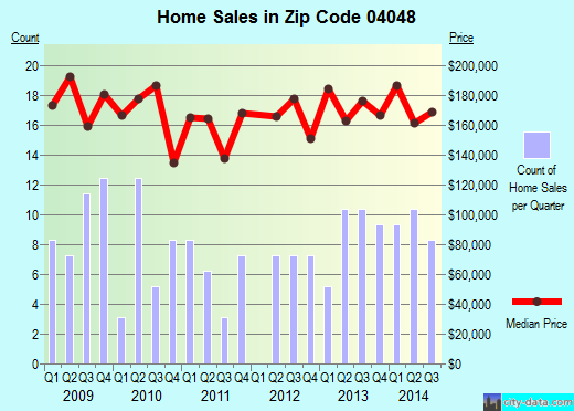 Zip code 04048 (Lake Arrowhead, Maine) real estate house value trends