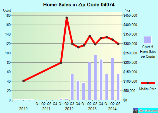 Zip code 04074 (Scarborough, Maine) real estate house value trends