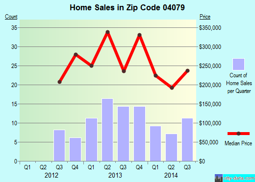 Zip code 04079 (, Maine) real estate house value trends