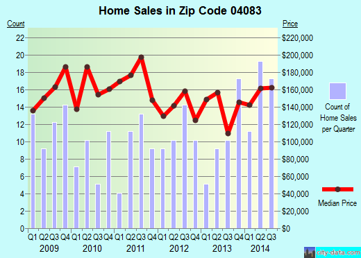 Zip code 04083 (Springvale, Maine) real estate house value trends
