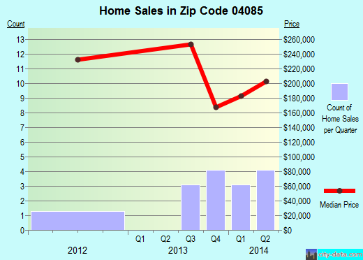 Zip code 04085 (Steep Falls, Maine) real estate house value trends