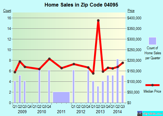 Zip code 04095 (, Maine) real estate house value trends