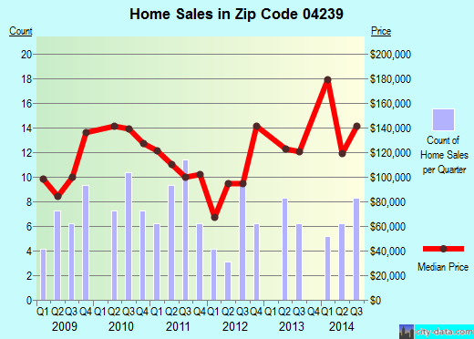 Zip code 04239 (Chisholm, Maine) real estate house value trends