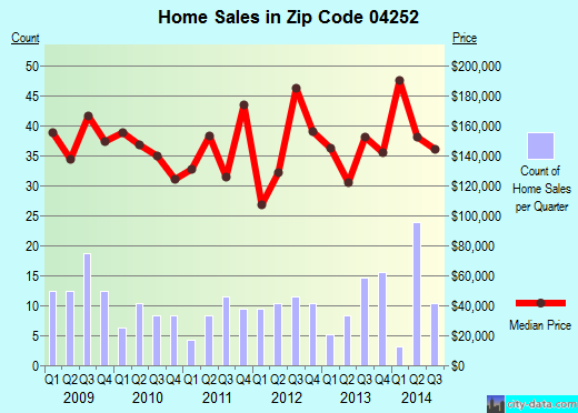 Zip code 04252 (Lisbon Falls, Maine) real estate house value trends