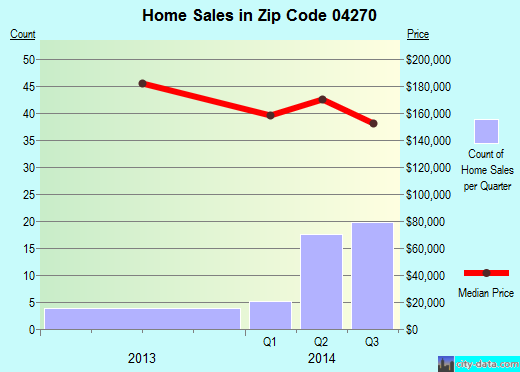 Zip code 04270 (Oxford, Maine) real estate house value trends