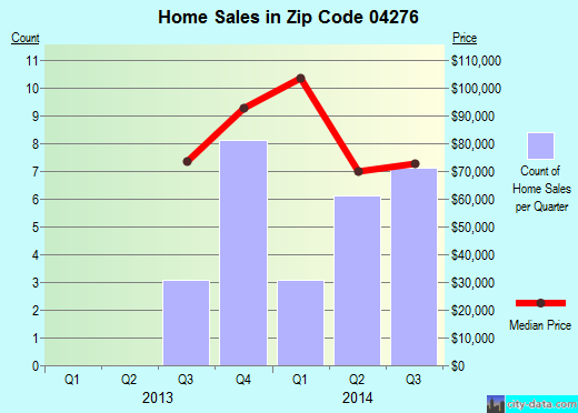 Zip code 04276 (Rumford, Maine) real estate house value trends