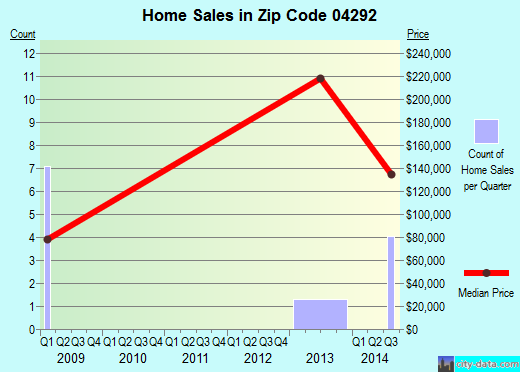 Zip code 04292 (, Maine) real estate house value trends