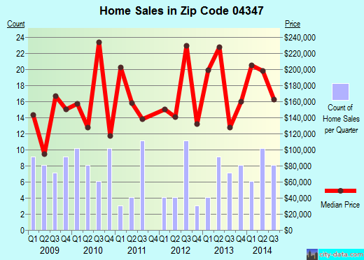 Zip code 04347 (Hallowell, Maine) real estate house value trends