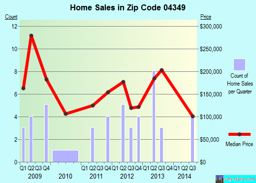 Zip code 04349 (, Maine) real estate house value trends