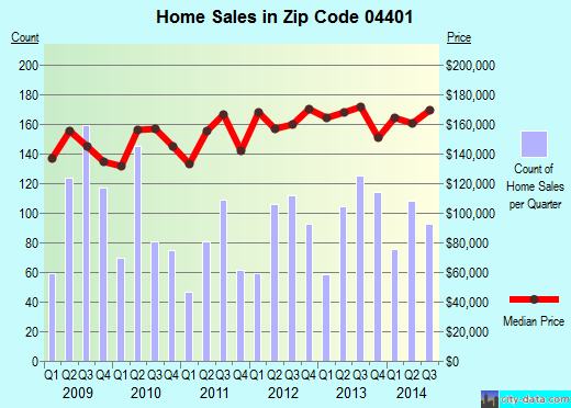 Zip code 04401 (Bangor, Maine) real estate house value trends