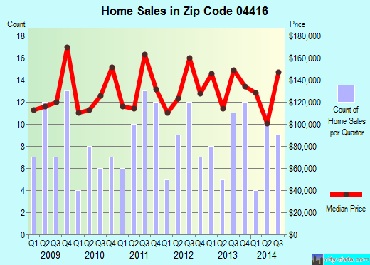 Zip code 04416 (Bucksport, Maine) real estate house value trends