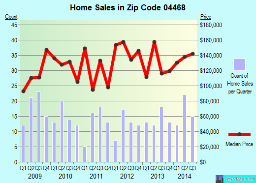 Zip code 04468 (Old Town, Maine) real estate house value trends