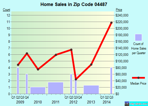 Zip code 04487 (, Maine) real estate house value trends