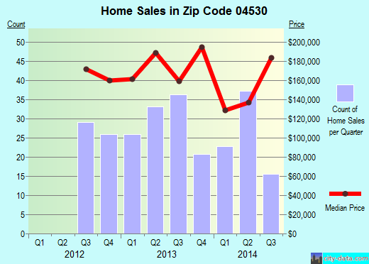 Zip code 04530 (Bath, Maine) real estate house value trends