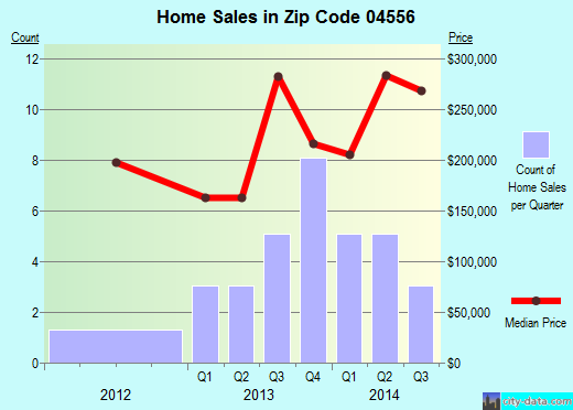 Zip code 04556 (, Maine) real estate house value trends