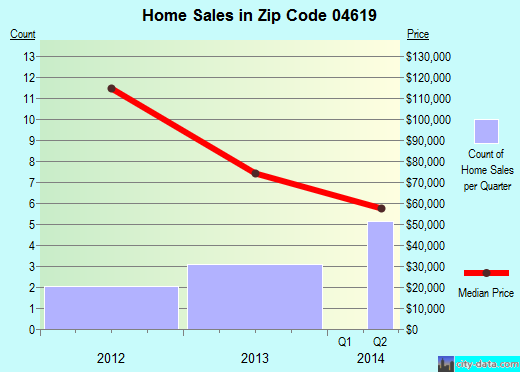 Zip code 04619 (Calais, Maine) real estate house value trends