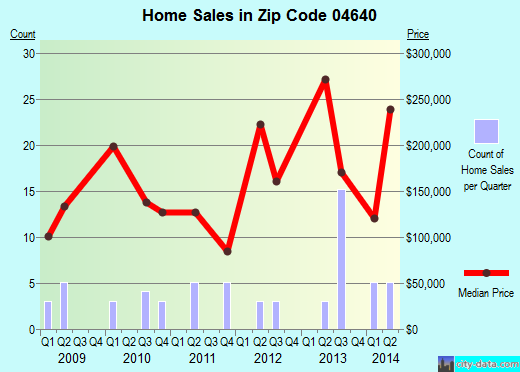 Zip code 04640 (, Maine) real estate house value trends