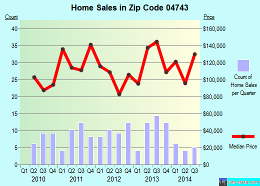 Zip code 04743 (Fort Kent, Maine) real estate house value trends