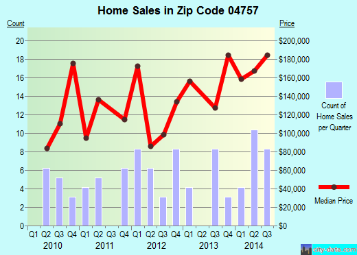 Zip code 04757 (, Maine) real estate house value trends