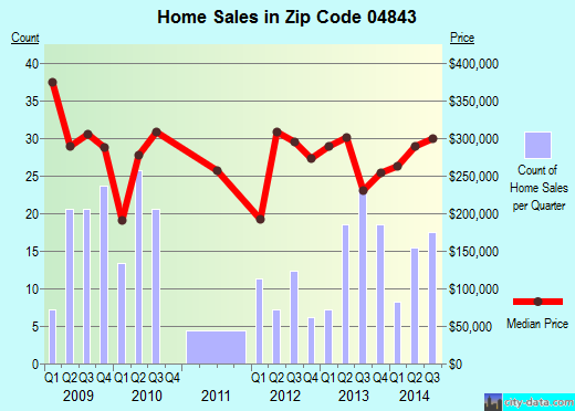Zip code 04843 (CAMDEN, Maine) real estate house value trends