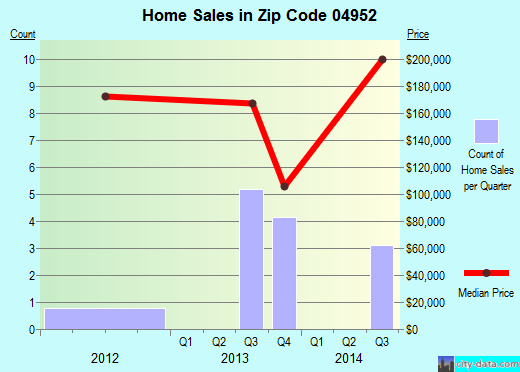 Zip code 04952 (, Maine) real estate house value trends