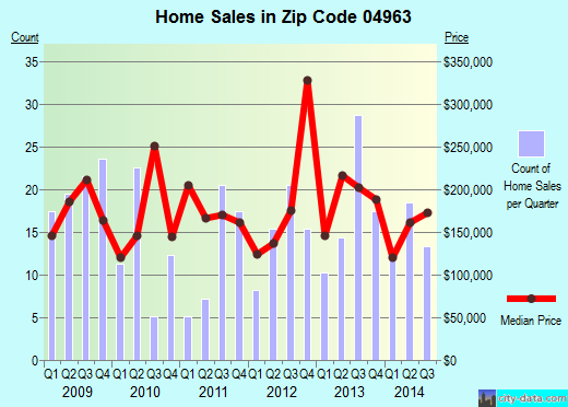 Zip code 04963 (OAKLAND, Maine) real estate house value trends