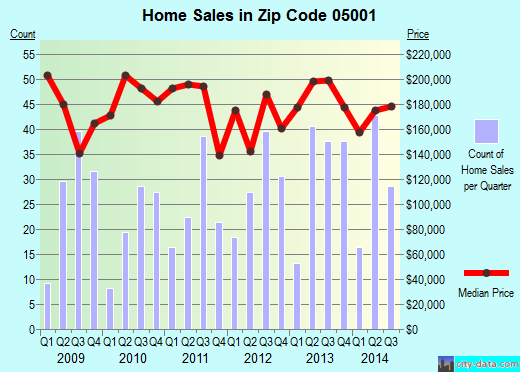 Zip code 05001 (White River Junction, Vermont) real estate house value trends