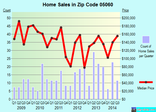 Zip code 05060 (RANDOLPH, Vermont) real estate house value trends