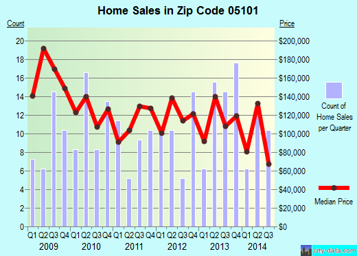 Zip code 05101 (Bellows Falls, Vermont) real estate house value trends